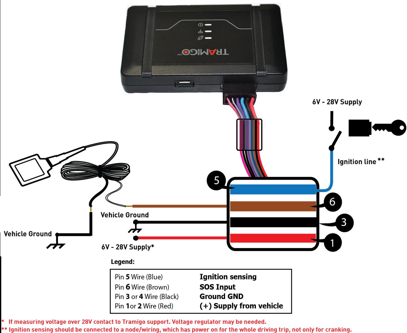 Superb Paikannin Tramigo Track Wiring Digital Resources Honesemecshebarightsorg